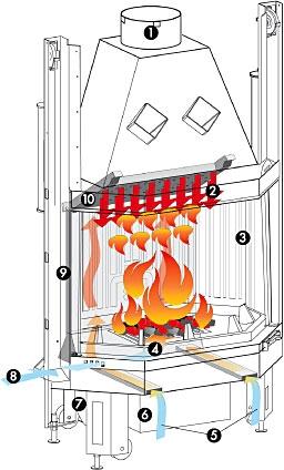 S.C.P - Революционная система двойного дожига. Гарантирует высокий КПД и минимальный выброс продуктов горения в атмосферу