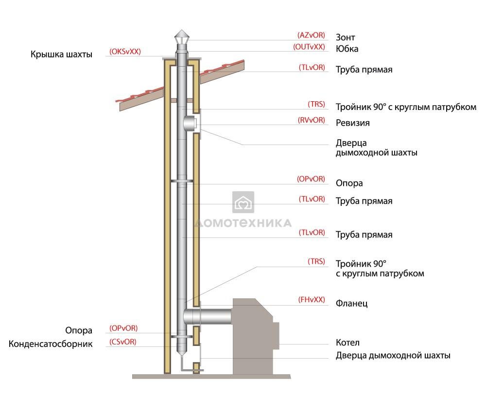 Овальное сечение дымохода дымоход из нержавеющей стали установка